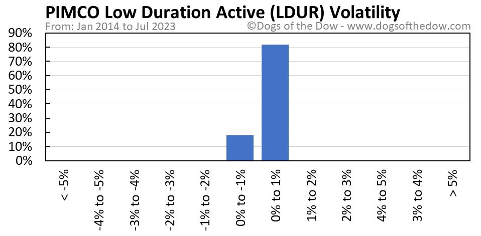 LDUR volatility chart