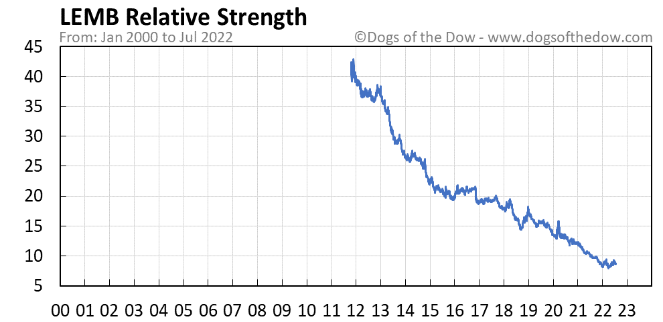 LEMB relative strength chart