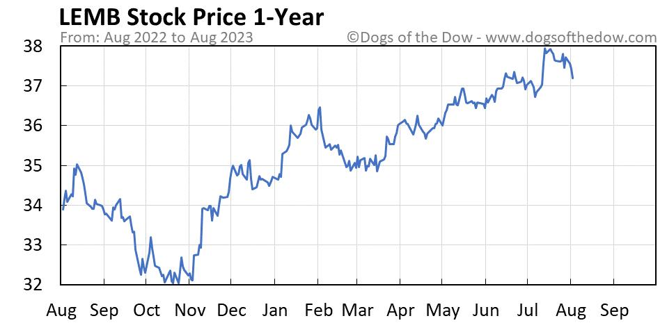 LEMB 1-year stock price chart