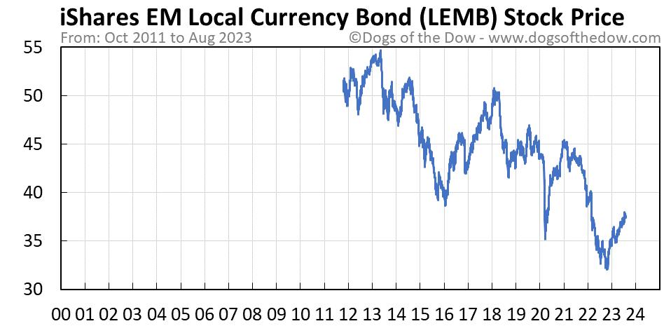 LEMB stock price chart