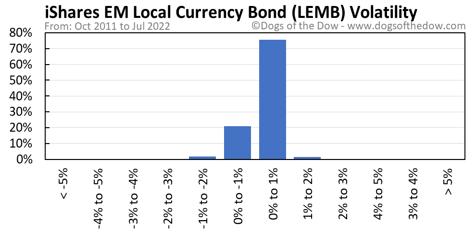 LEMB volatility chart