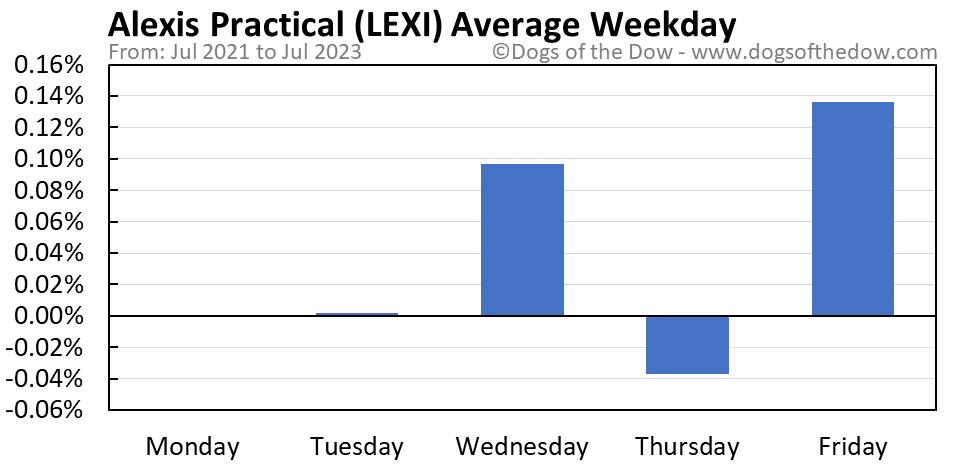 LEXI average weekday chart