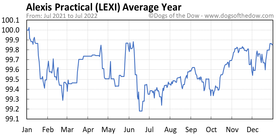LEXI average year chart