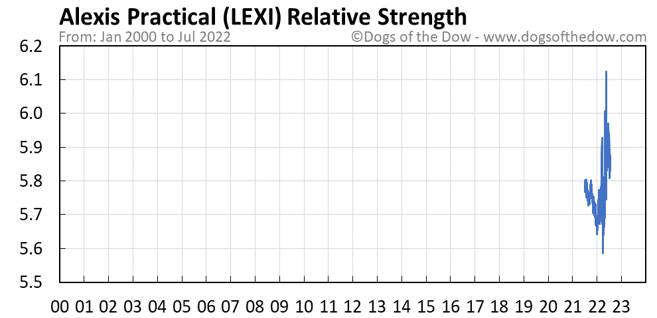 LEXI relative strength chart