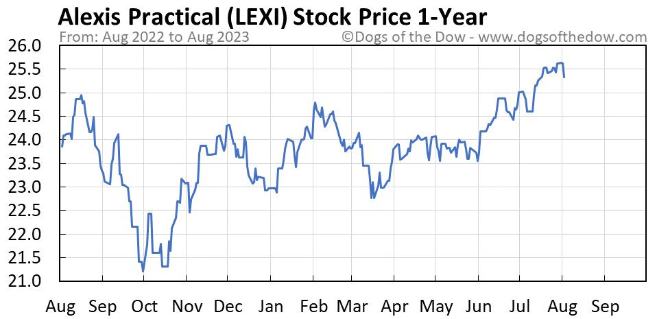 LEXI 1-year stock price chart