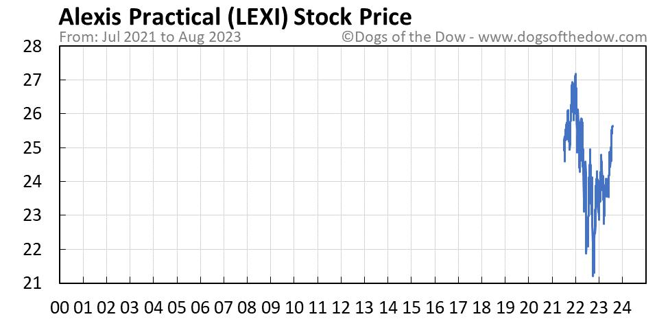 LEXI stock price chart