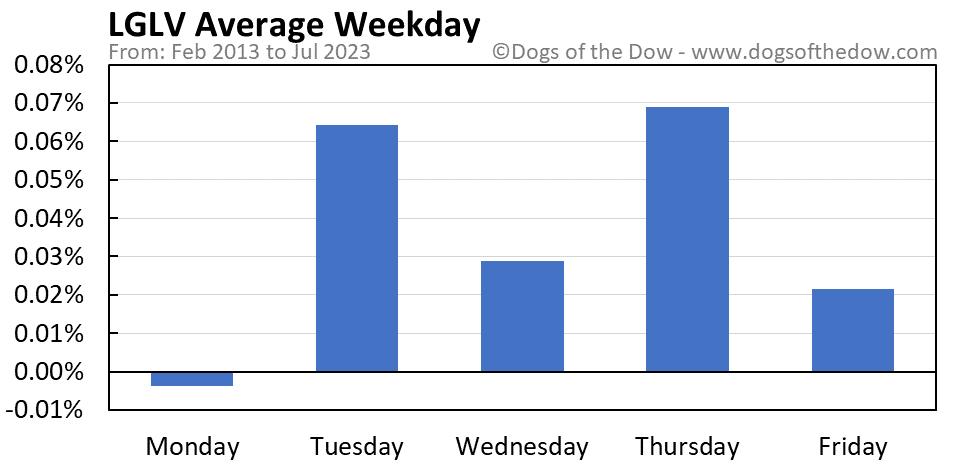 LGLV average weekday chart
