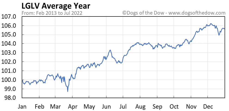 LGLV average year chart