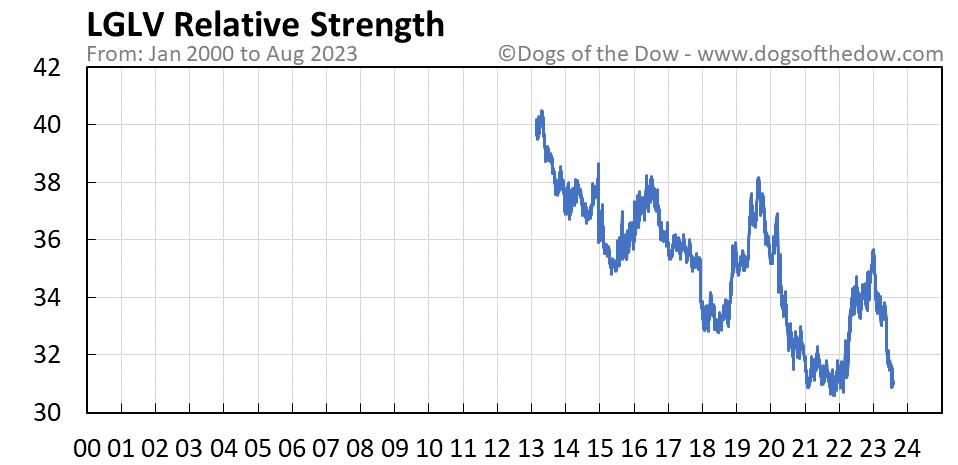 LGLV relative strength chart