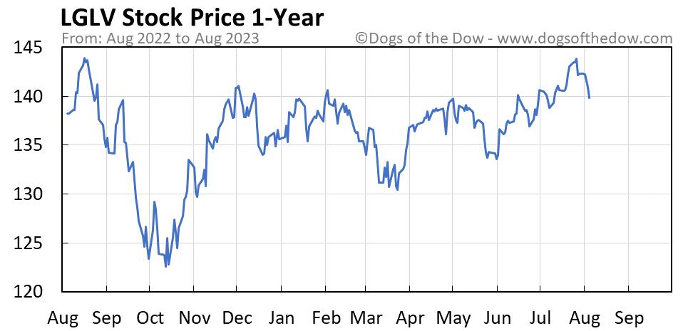 LGLV 1-year stock price chart