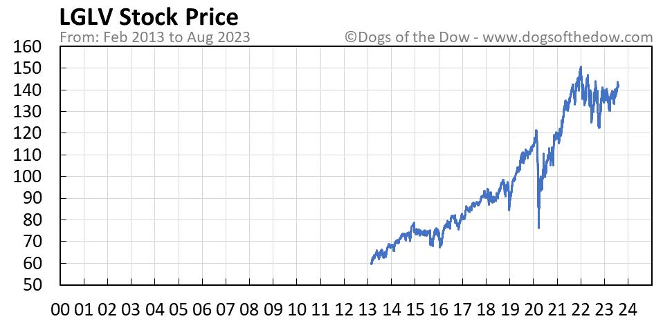 LGLV stock price chart
