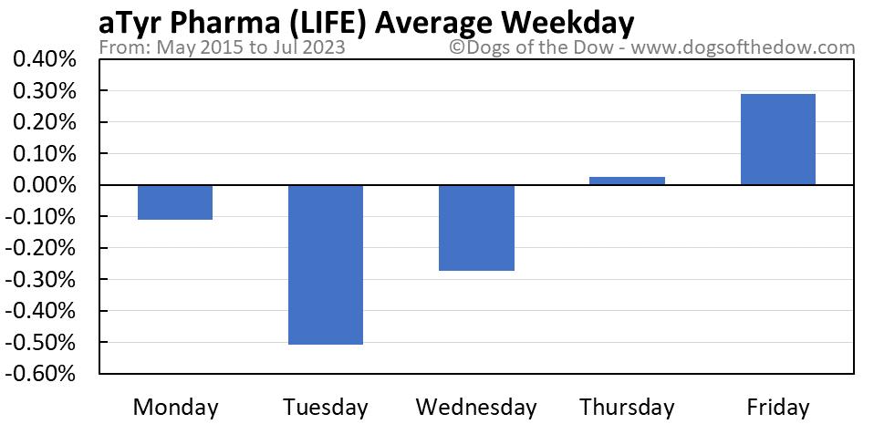 LIFE average weekday chart