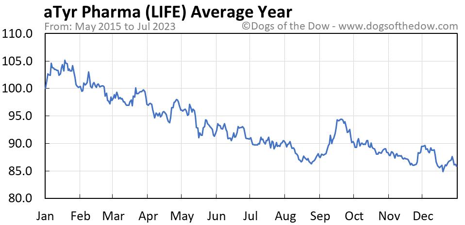 LIFE average year chart