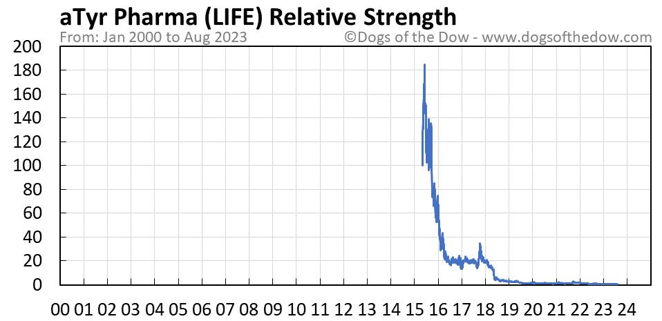 LIFE relative strength chart
