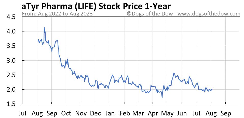 LIFE 1-year stock price chart