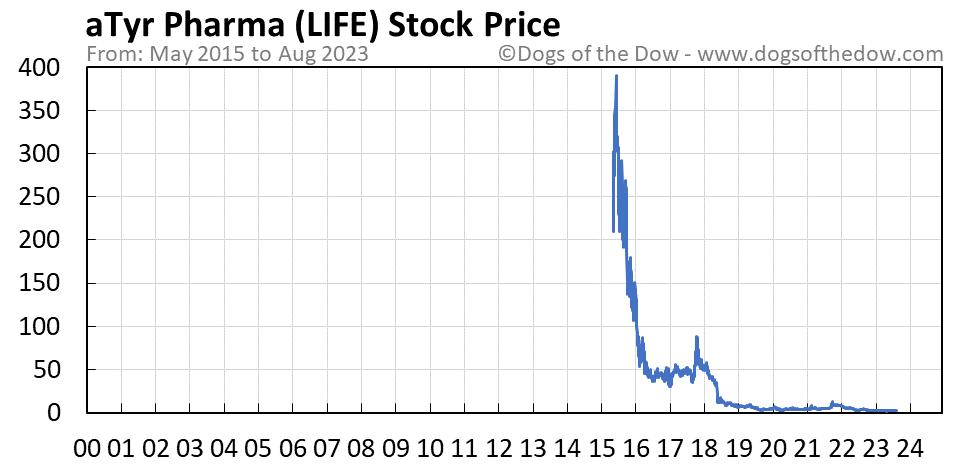 LIFE stock price chart