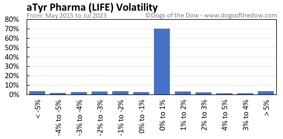 LIFE volatility chart