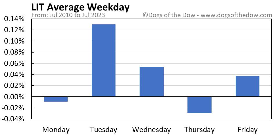 LIT average weekday chart