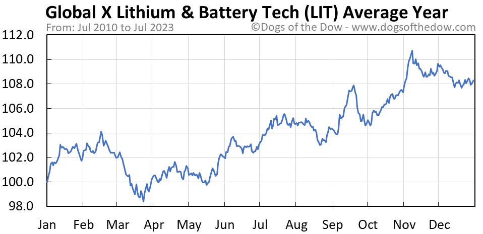 LIT average year chart