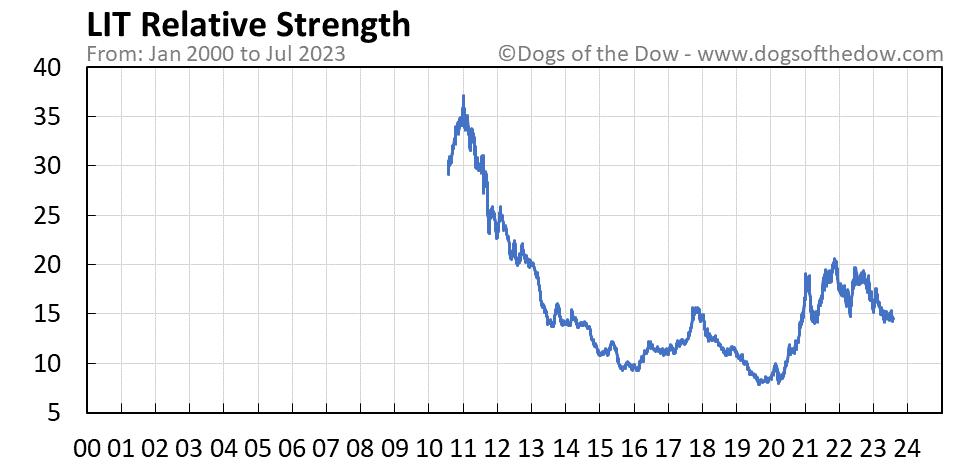 LIT relative strength chart