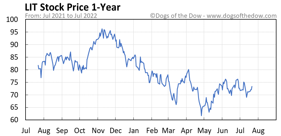 LIT 1-year stock price chart