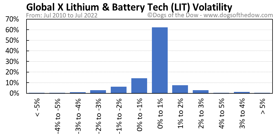 LIT volatility chart