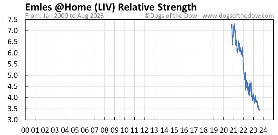 LIV relative strength chart