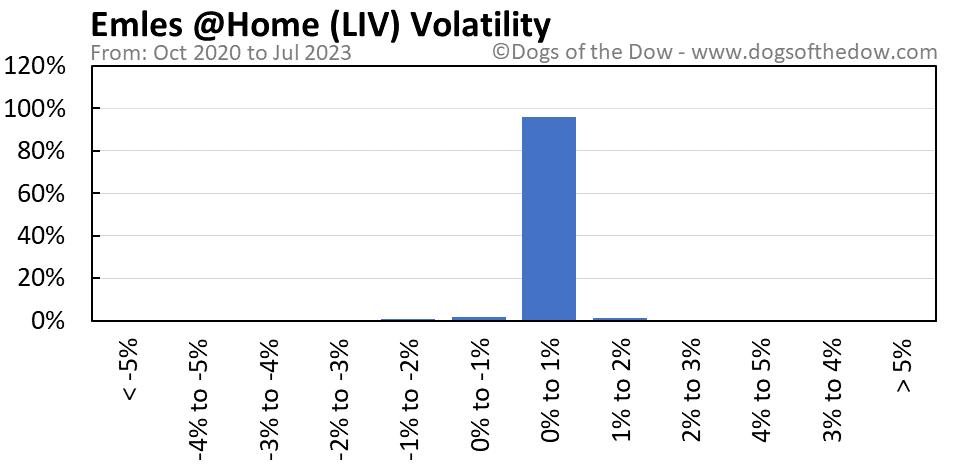 LIV volatility chart