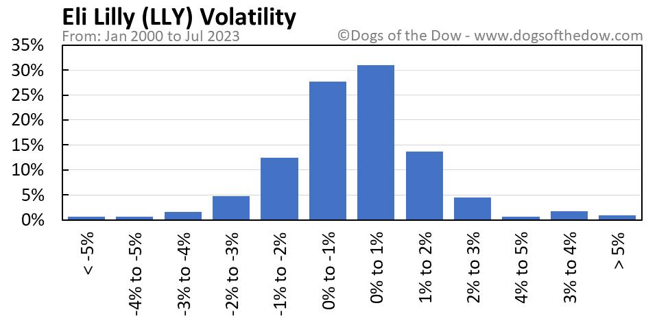 LLY volatility chart
