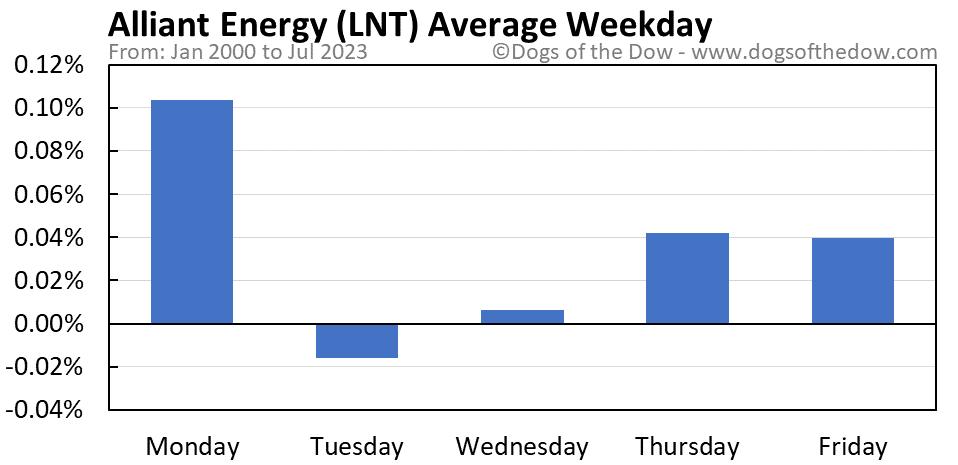 LNT average weekday chart