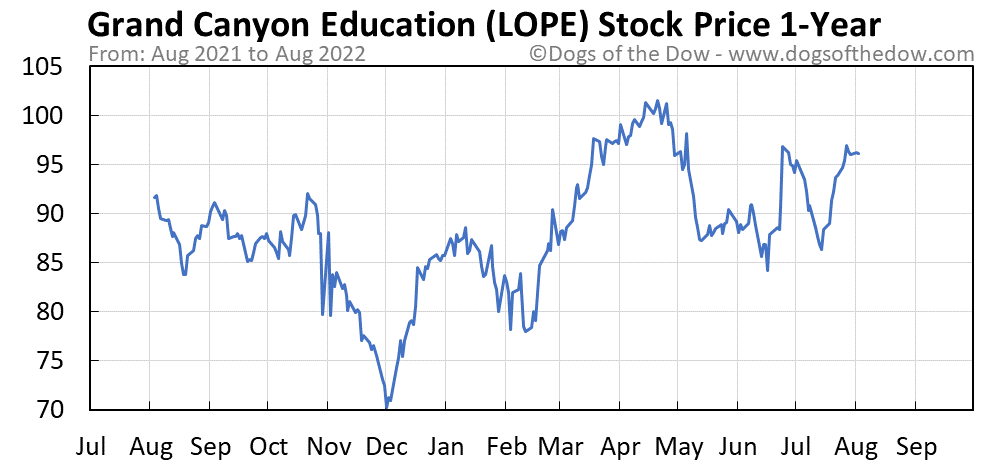 LOPE 1-year stock price chart