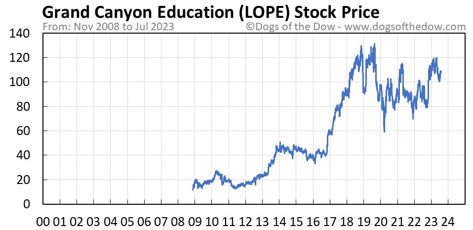 LOPE stock price chart