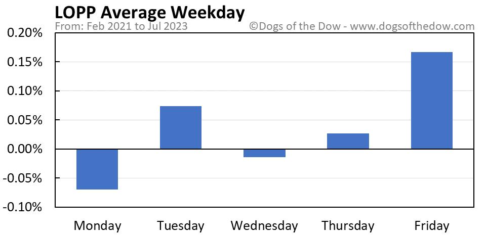 LOPP average weekday chart