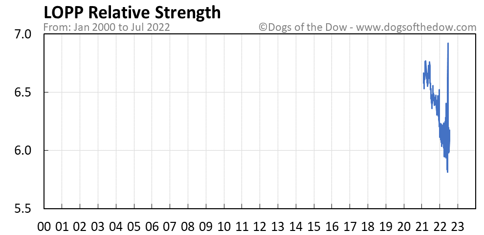 LOPP relative strength chart