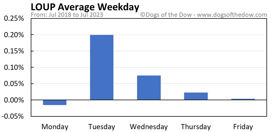 LOUP average weekday chart