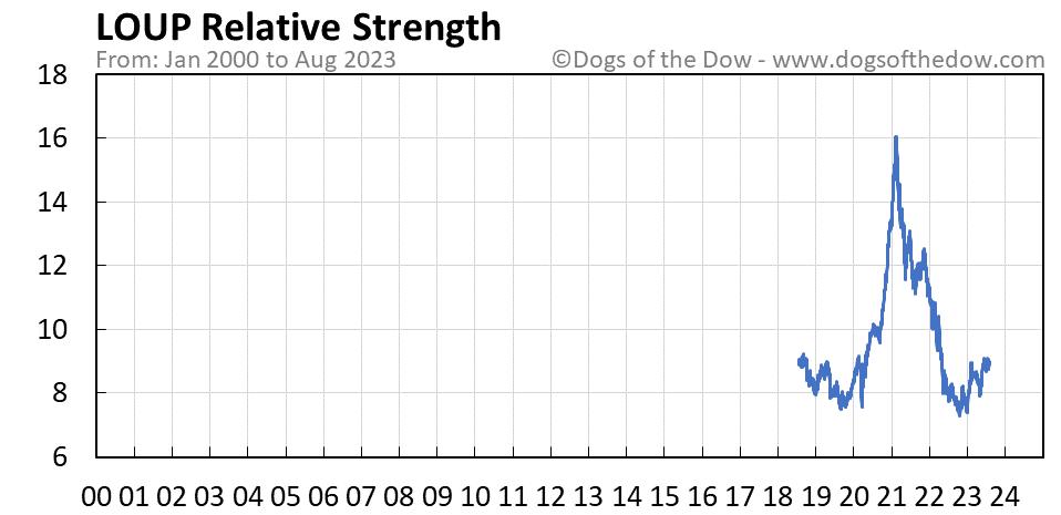 LOUP relative strength chart