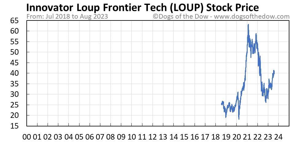 LOUP stock price chart