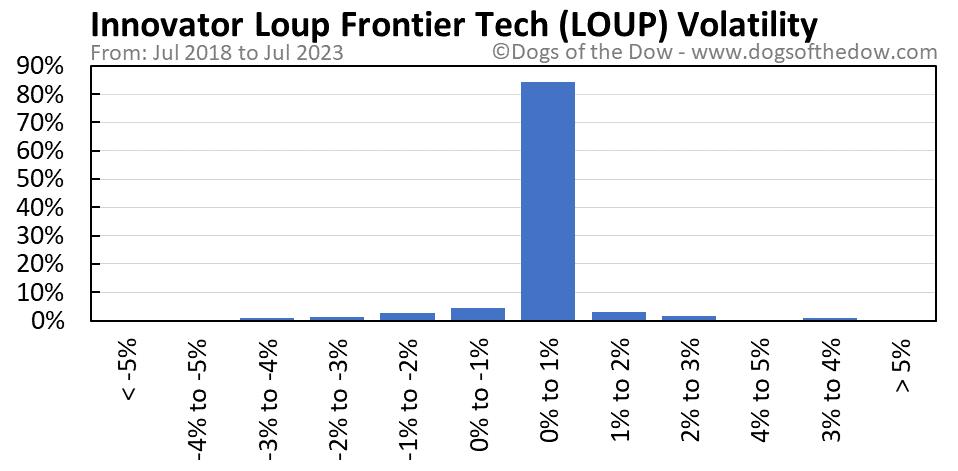 LOUP volatility chart