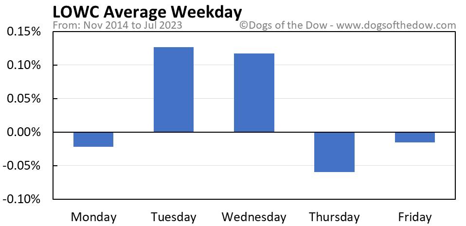 LOWC average weekday chart