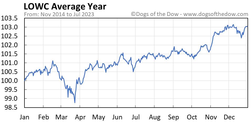 LOWC average year chart