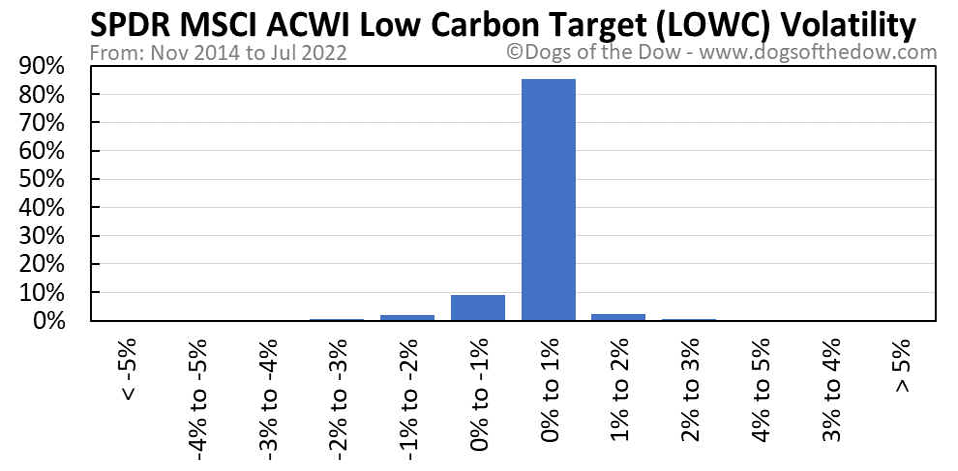 LOWC volatility chart