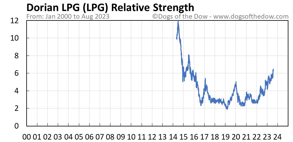 LPG relative strength chart