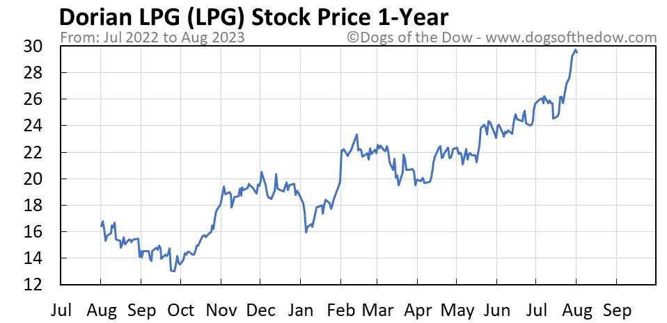 LPG 1-year stock price chart