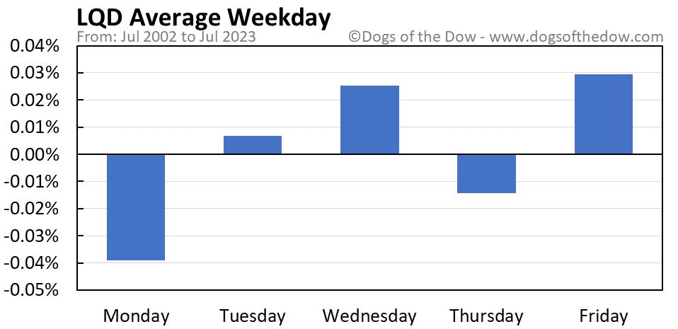LQD average weekday chart