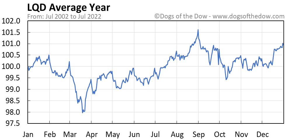 LQD average year chart