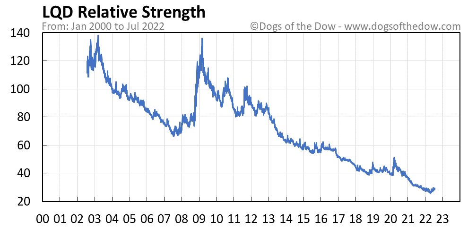 LQD relative strength chart