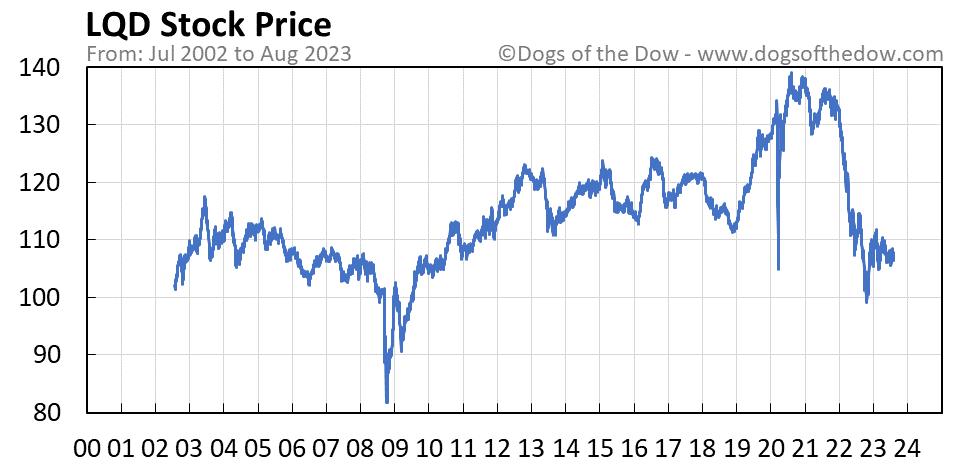 LQD stock price chart