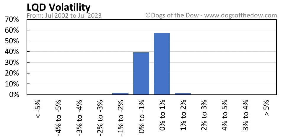 LQD volatility chart