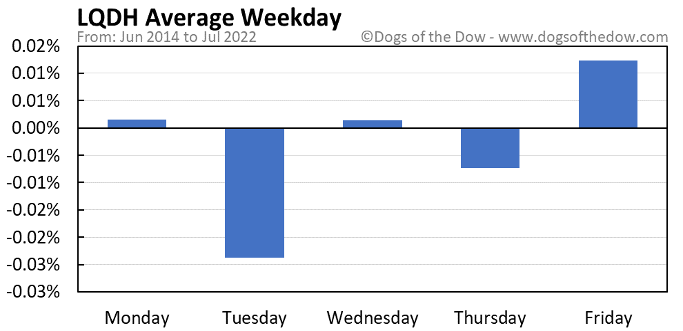 LQDH average weekday chart