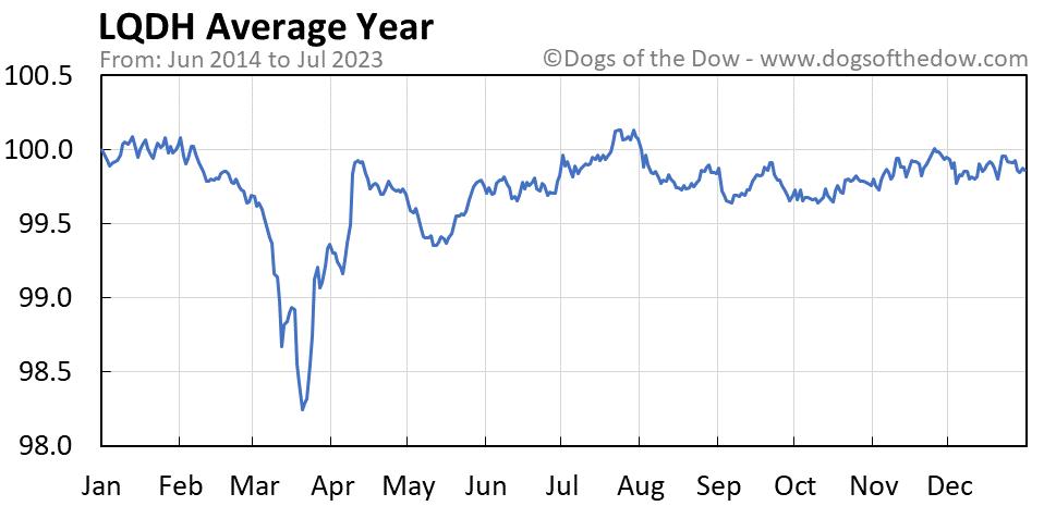 LQDH average year chart